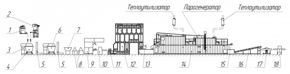 Diagram of flow-mechanized line for long loaves