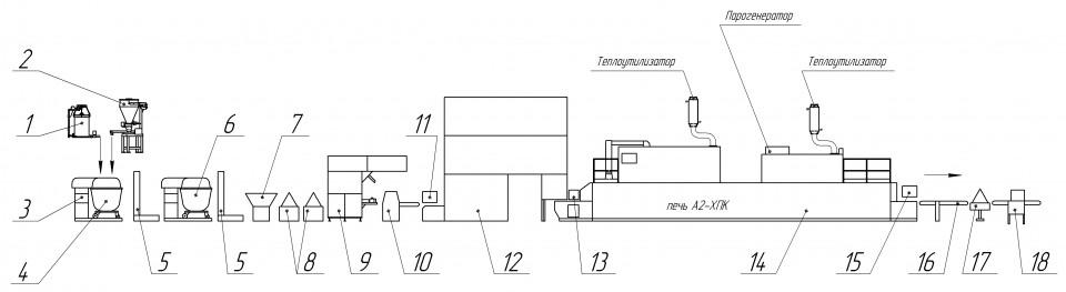 Схема поточно-механізованої лінії по виробництву пшеничних виробів
