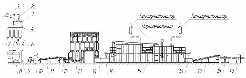 Схема поточно-механизированной линии по производству ржано-пшеничных подовых сортов хлеба