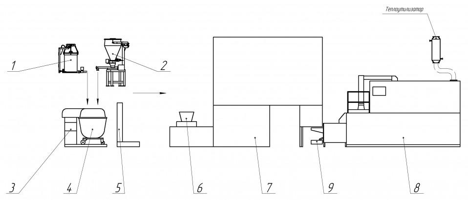 Схема комплексно-механизированной линит производства формового хлеба