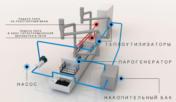 Steam generator - PrJSC «Kalinovskiy machine building plant»